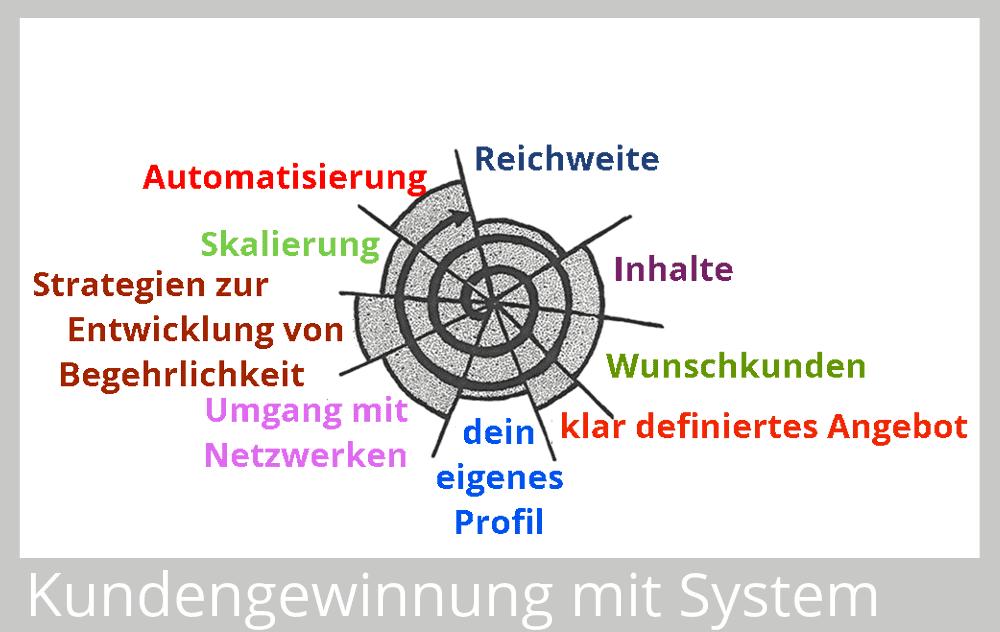 Kundengewinnung mit System