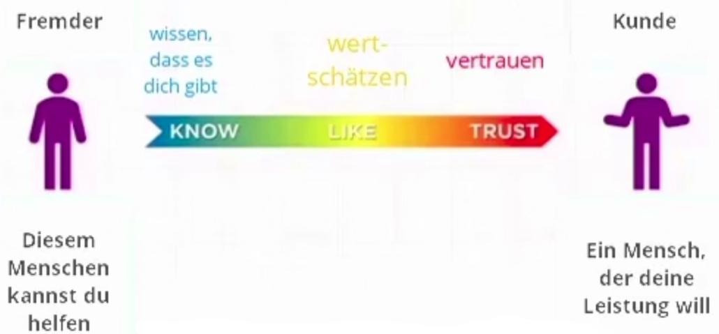 kennen - mögen - vertrauen