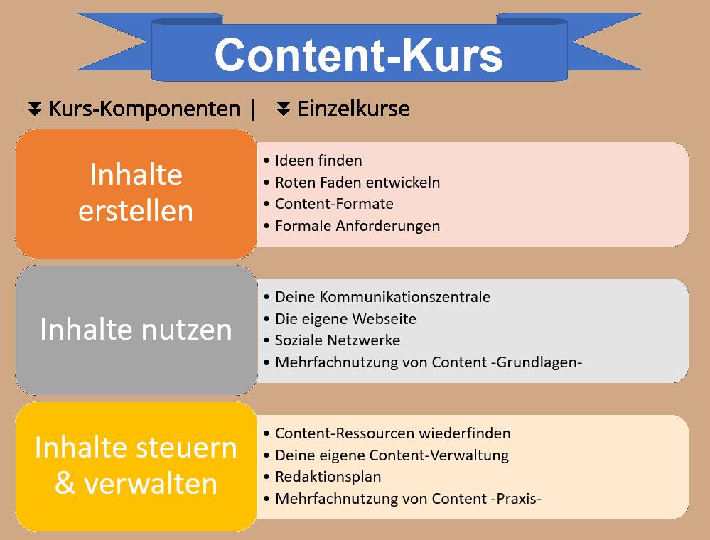Übersicht Content-Kurs
